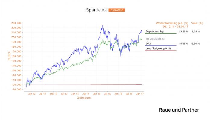 Raue und Partner - Spardepot Dynamic