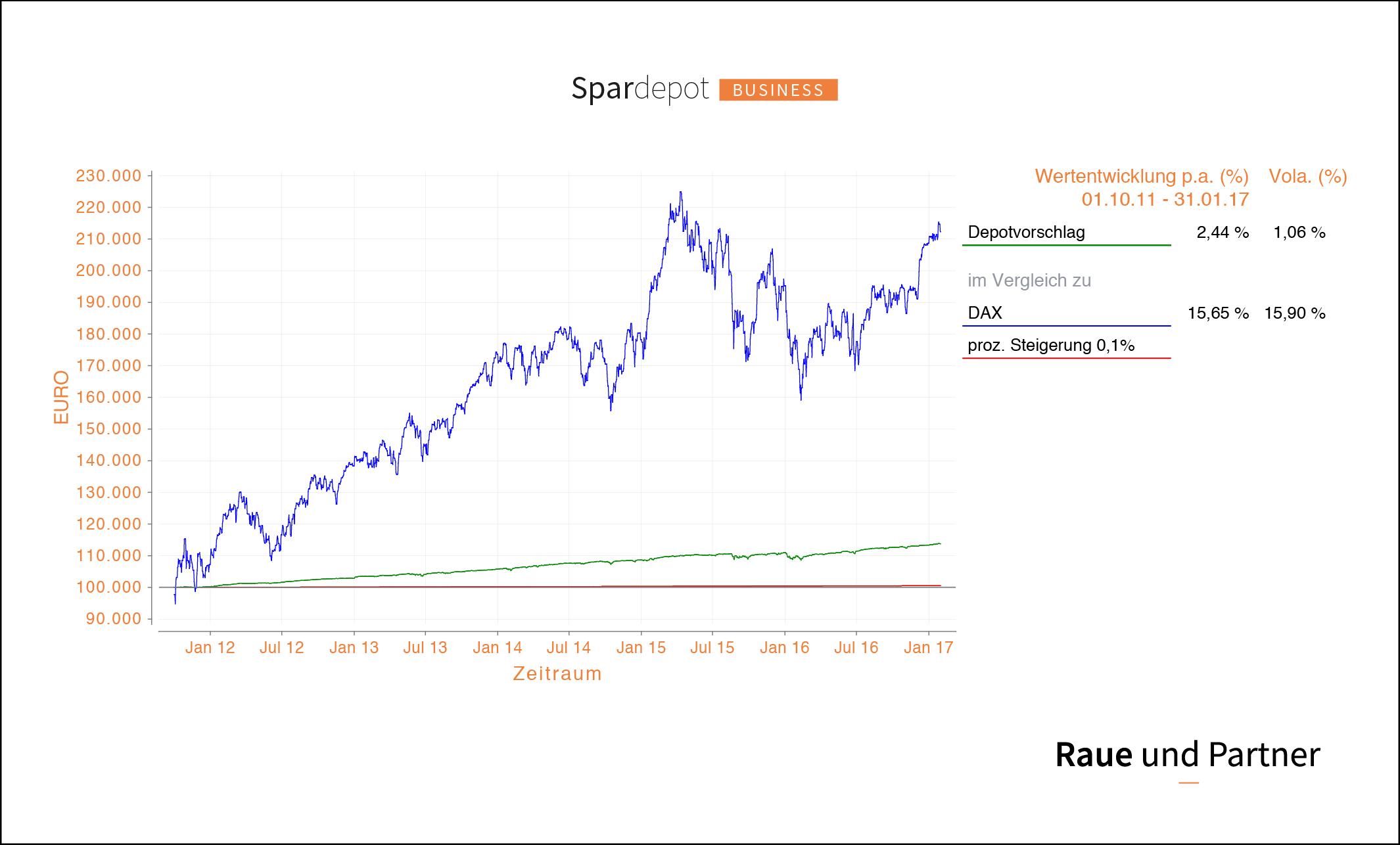 Raue und Partner - Spardepot Business